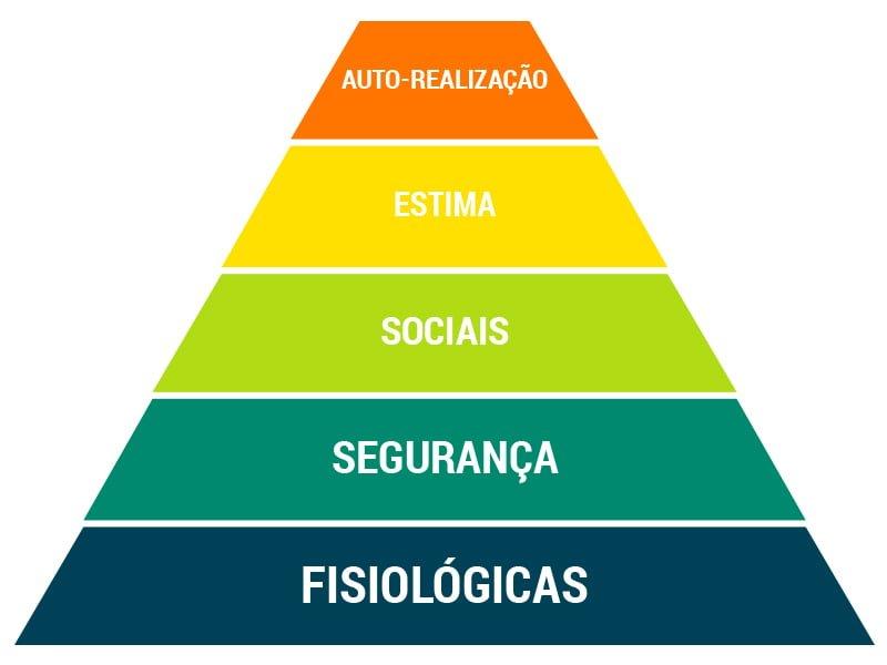 Motivação Pessoal e as pirâmide de Maslow das necessidades humanas