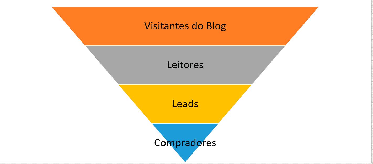 Funil de vendas para ganhar dinheiro com blog