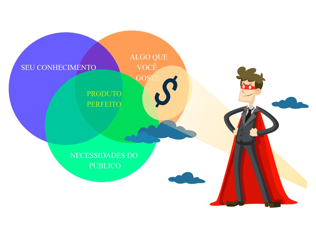 Método ideal para aprender como criar um produto