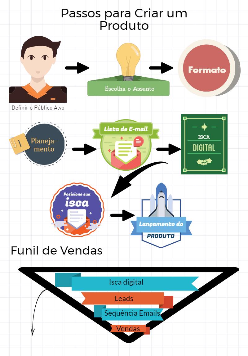 infográfico com os passos para lançar um produto