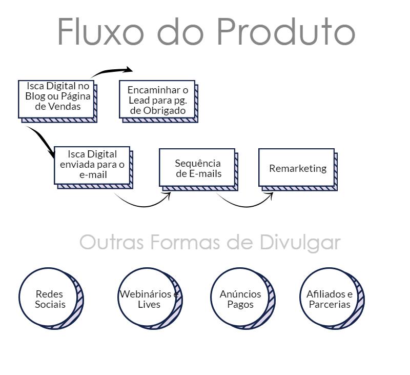 fluxo ideal para criar um produto digital e vender