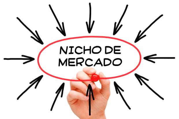 conheças os melhores nichos de mercado lucrativos inexplorados
