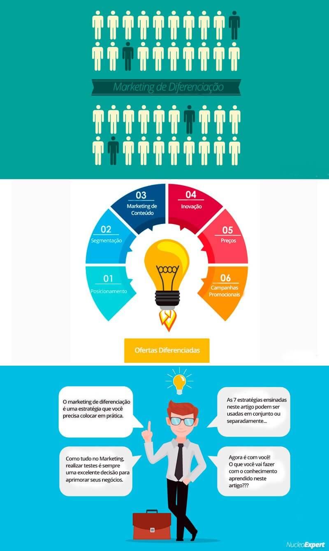 Infográfico Marketing da Diferenciação