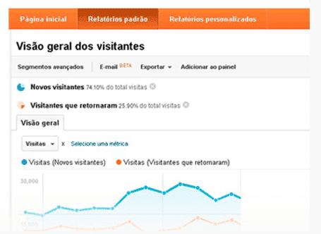 Google Analytics: sucesso em negócios digitais