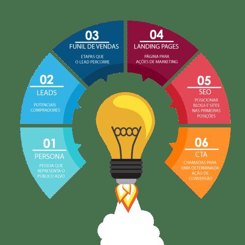 Elementos do Marketing Digital