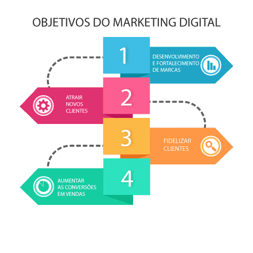 Objetivos do Marketing Digital