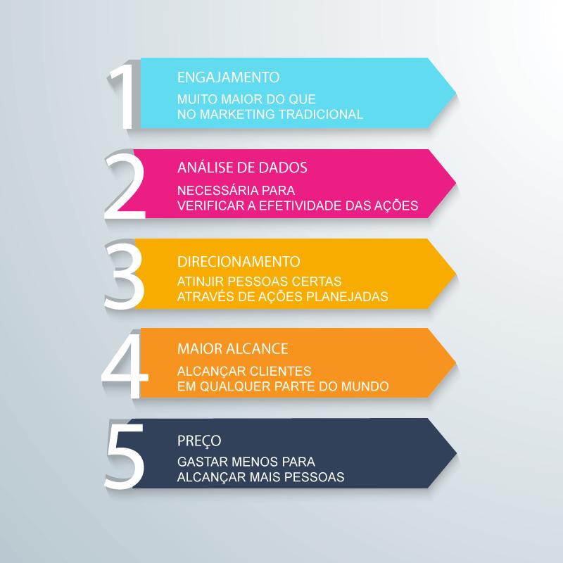 5 Vantagens do Marketing Digital