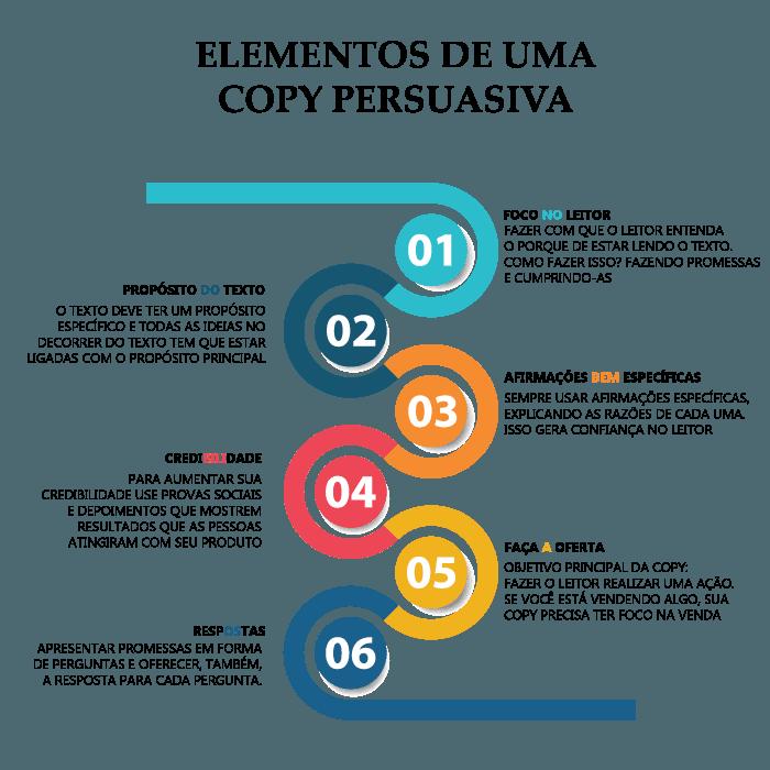 Elementos de uma copy persuasiva