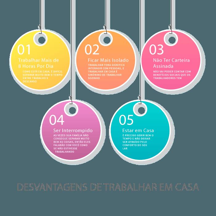 Infográfico: DESVANTAGENS DE TRABALHAR EM CASA