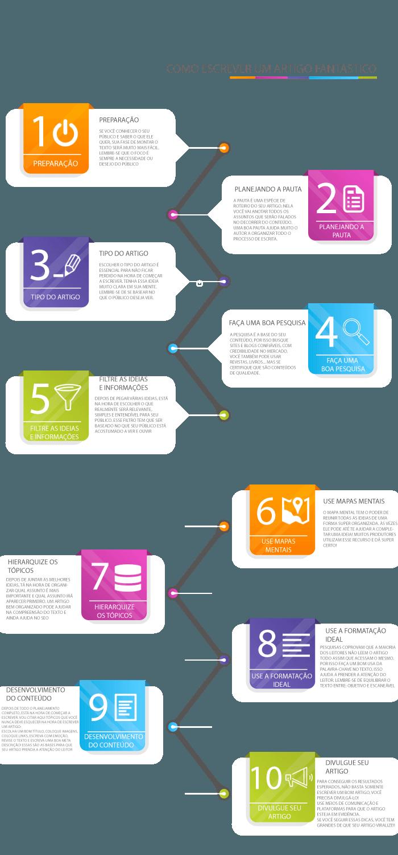 Infográfico Como Fazer um Artigo