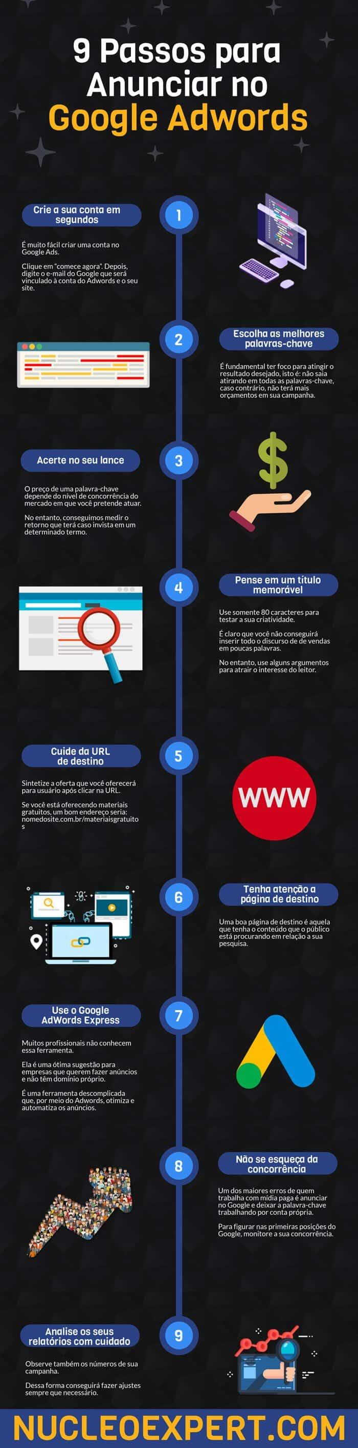 Infografico para 9 Passos para Anunciar no Google Ads