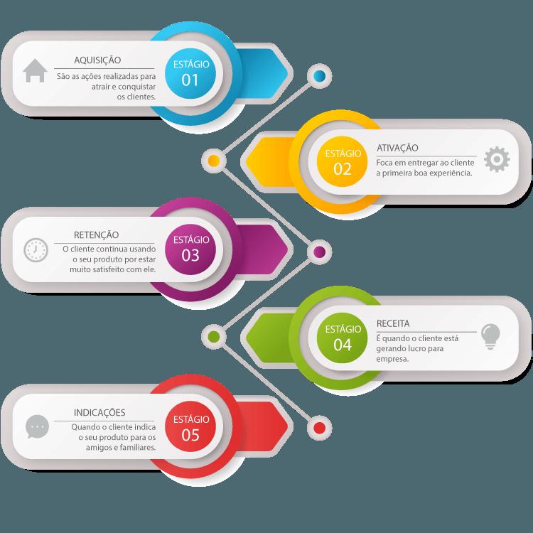 5 Estágios do Growth Hacking