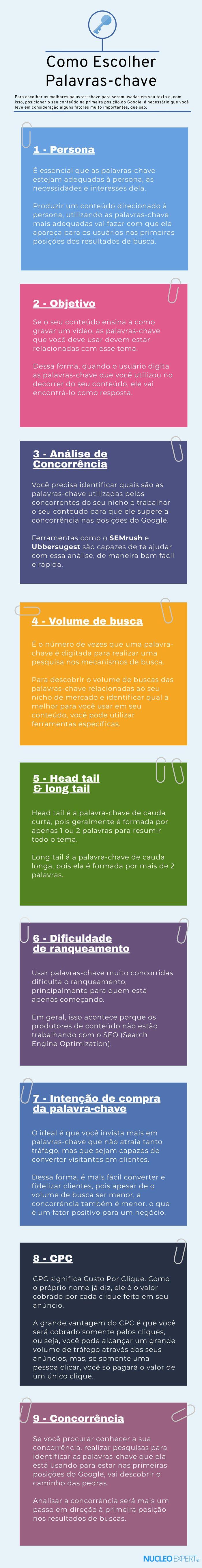 Infográfico | Como Escolher Palavras-chave