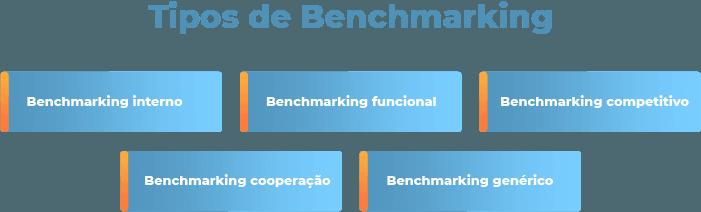 Descubra os Tipos de Benchmarking