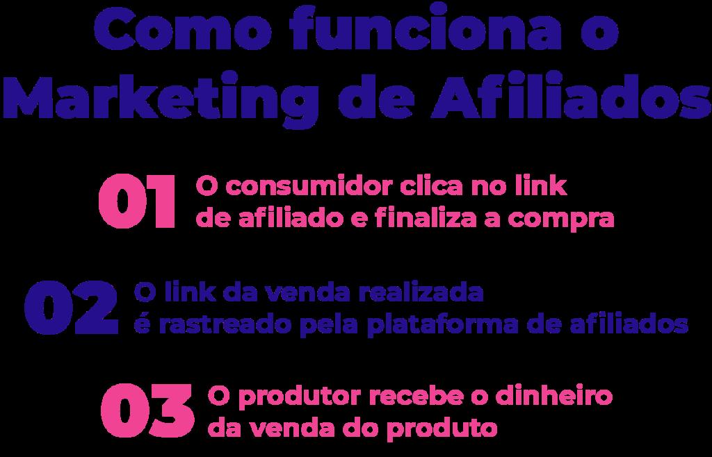 Veja como funciona o marketing de afiliados em três passos