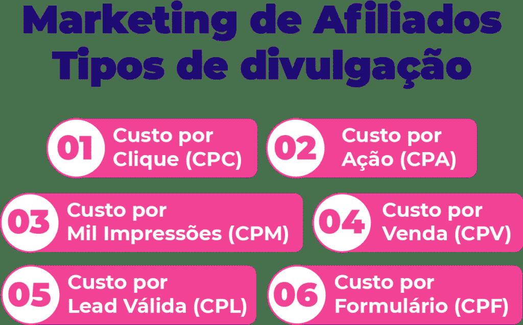 Conheça os seis tipos de divulgação do Marketing de Afiliados