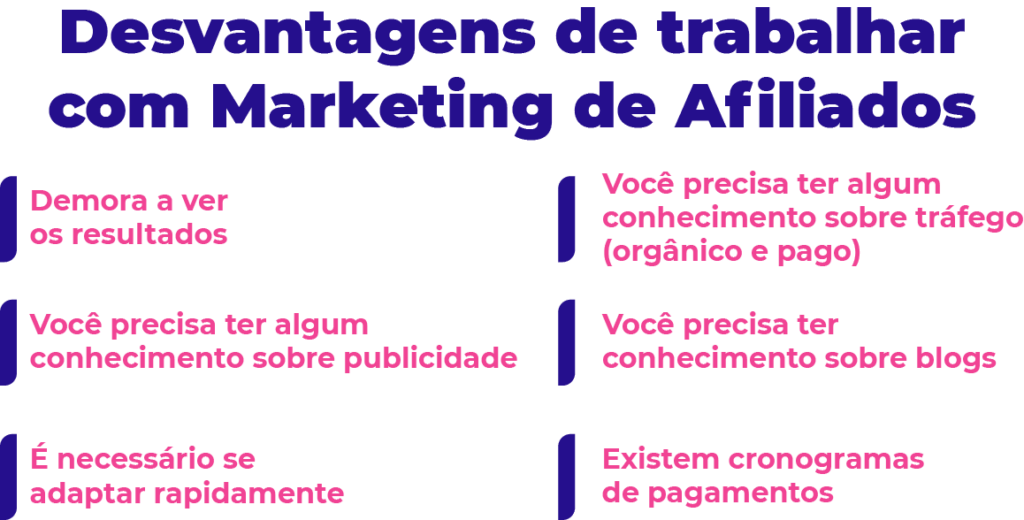 Veja as Desvantagens de trabalhar com Marketing de Afiliados.