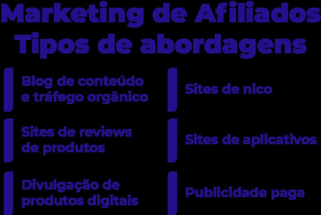 Conheça os tipos de abordagens utilizadas no Marketing de Afiliados.