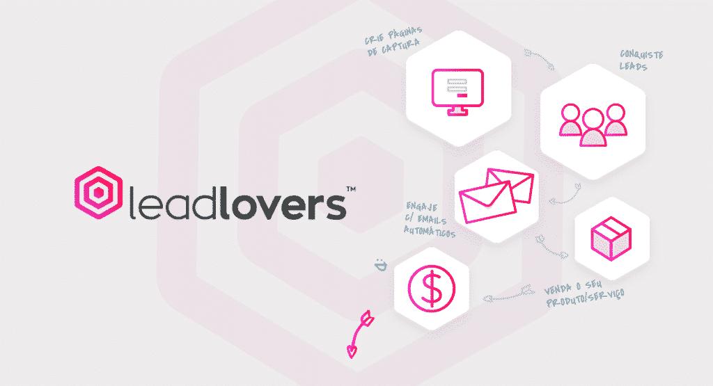 A Leadlovers é uma ferramenta completa de automação de Marketing