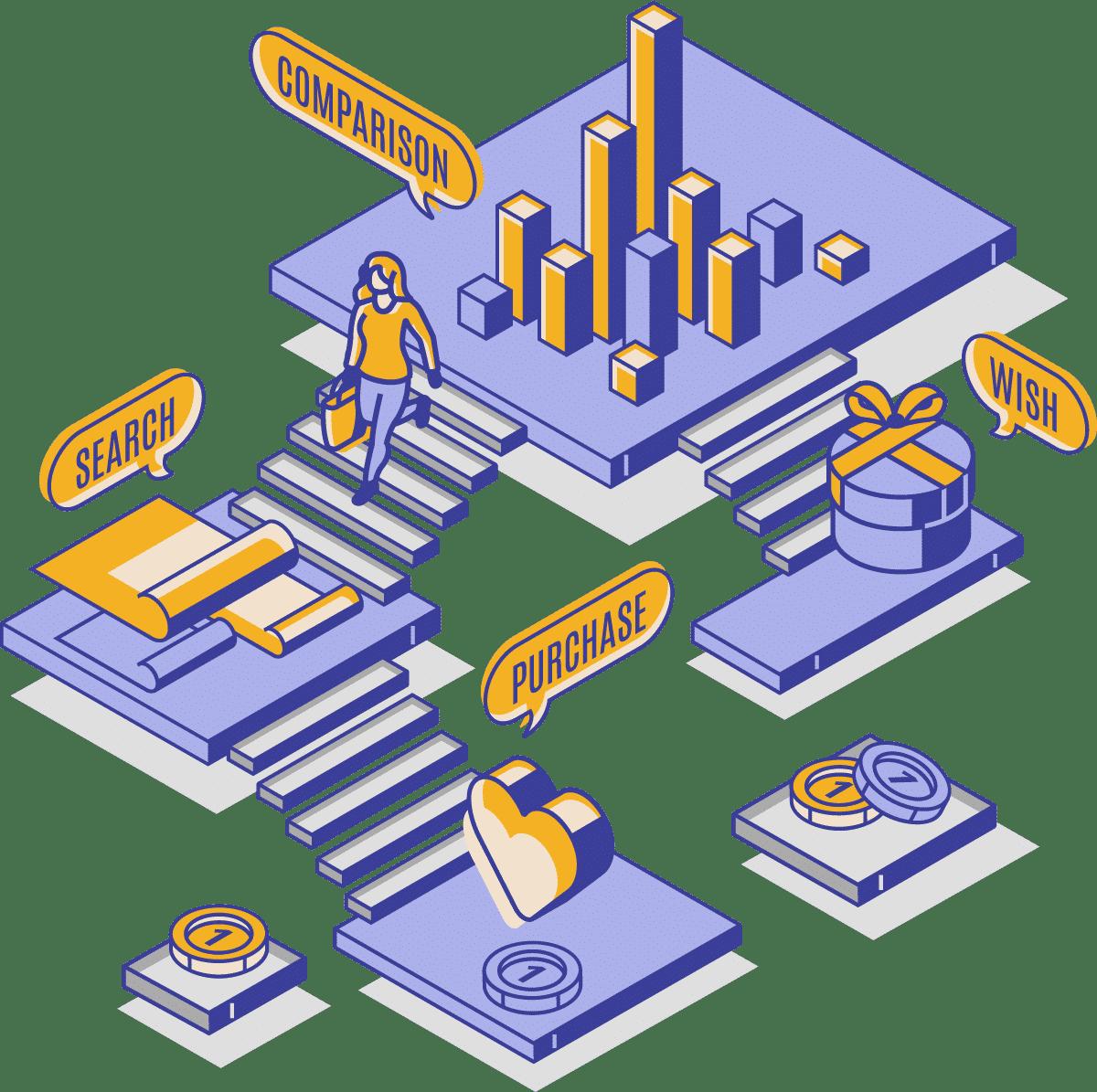 Aprenda como medir a jornada do cliente